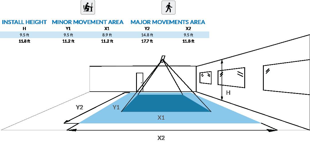EasySense-Movement
