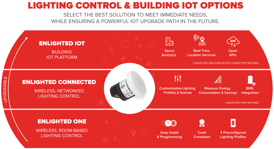 3 – Tier Lighting Control and Building IoT