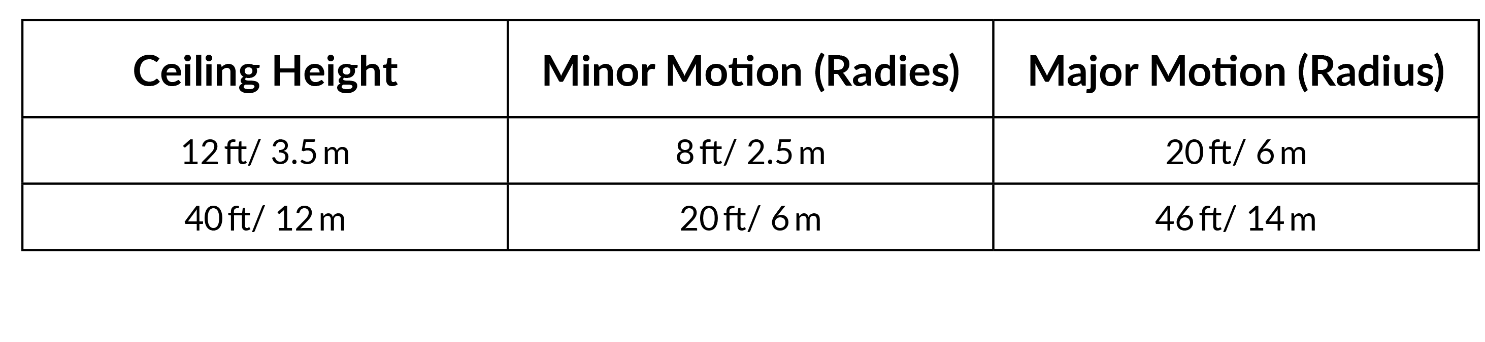 Ruggedized Sensor Motion Chart