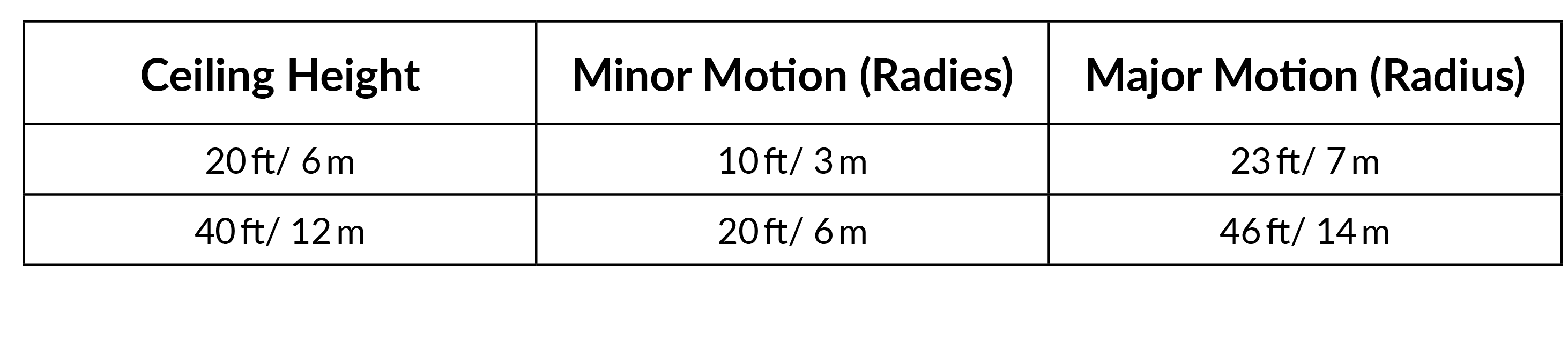 Surface Mount Sensor Motion Chart