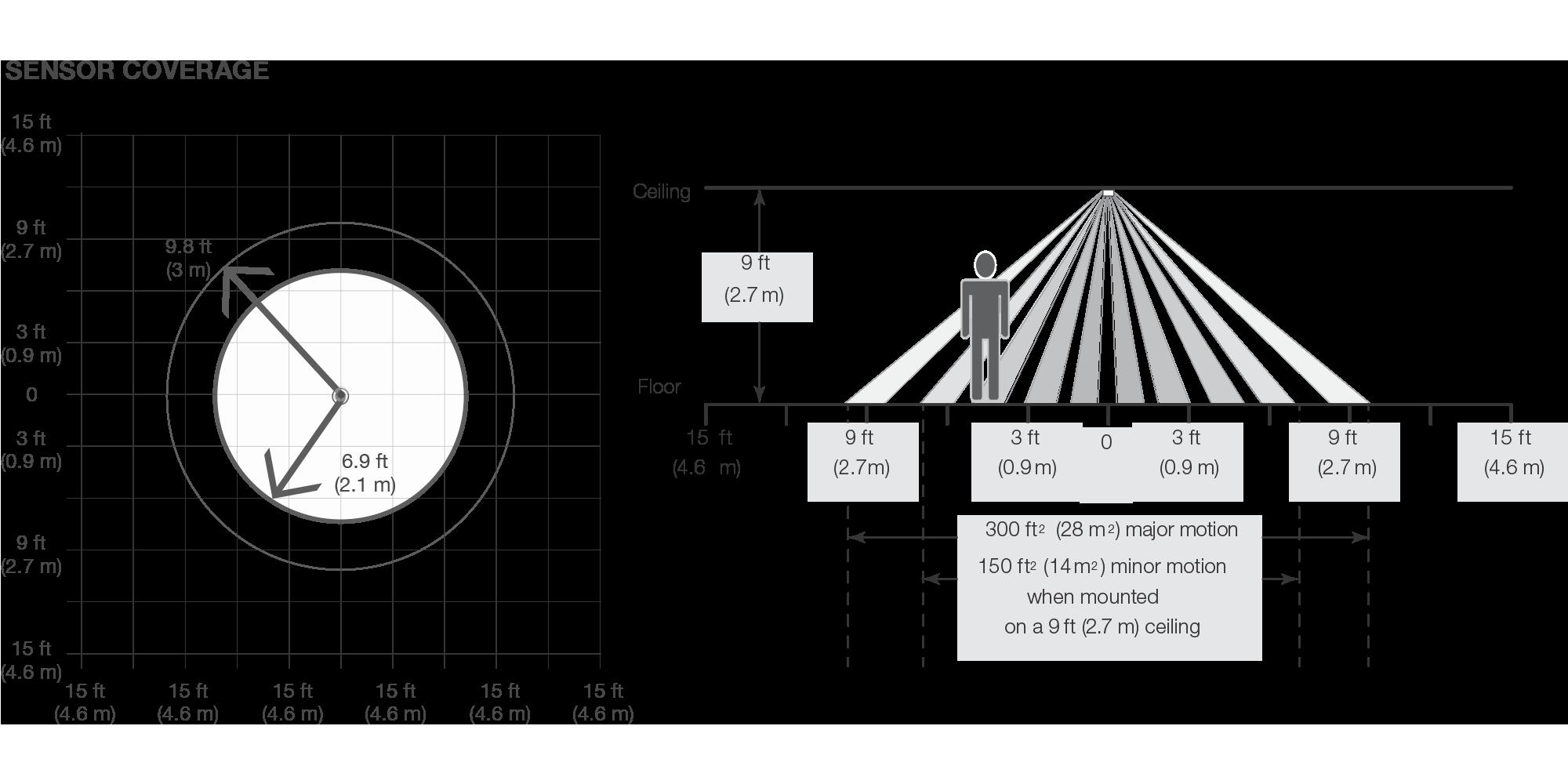 sensor coverage